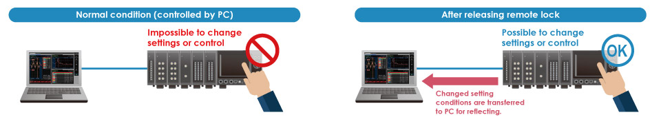 Data Acquisition Platform Modular Data Acquiion Measurement GL7000 - Release Remote Lock Normal Condition.jpg