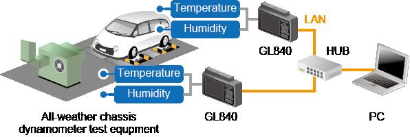 AP0258 GL840 environmental testing.png