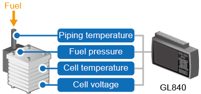GL840 AP0255 - fuel cell GL840.png