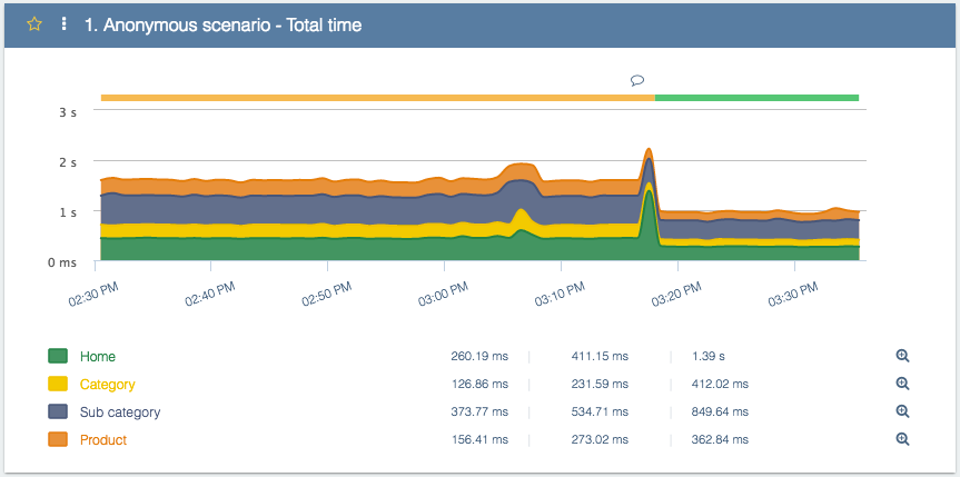 Performance results after Opcache configurations