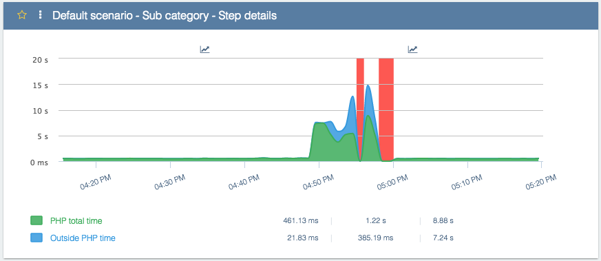 Fig 2 -Time spent in PHP processing