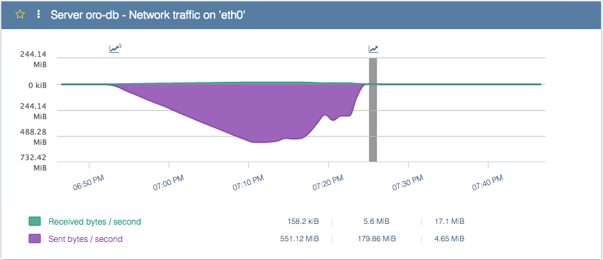 Fig 5 - Network traffic on the DB instance with a 10Gb/s network