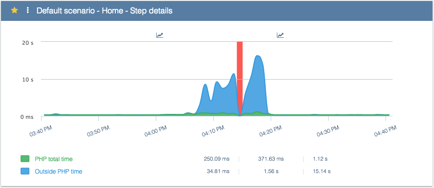 Fig 7 - Time spent in PHP during a load test with local cache