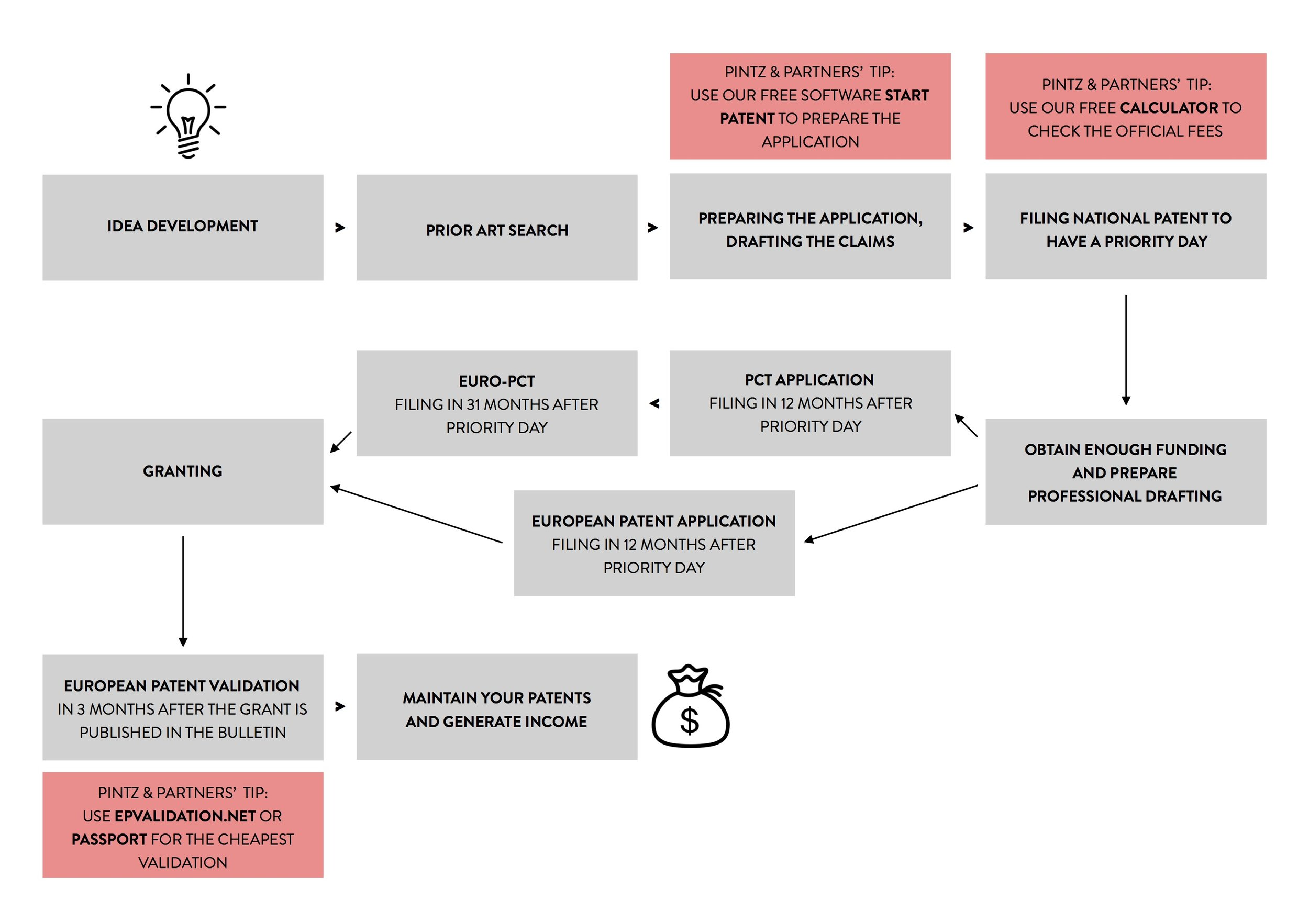 Click on the image to download the flowchart