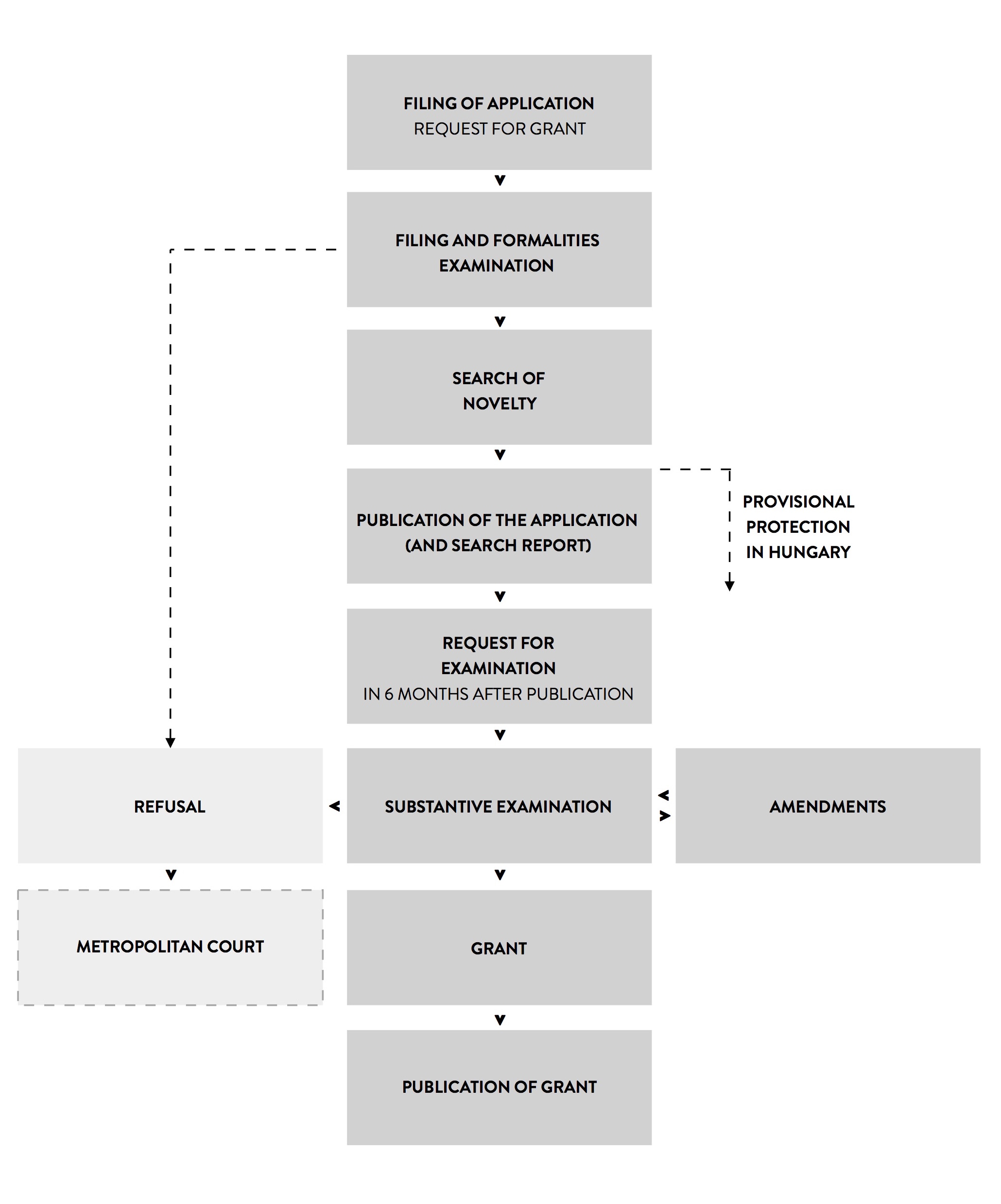 You may download the flowchart in PDF by clicking on the image.