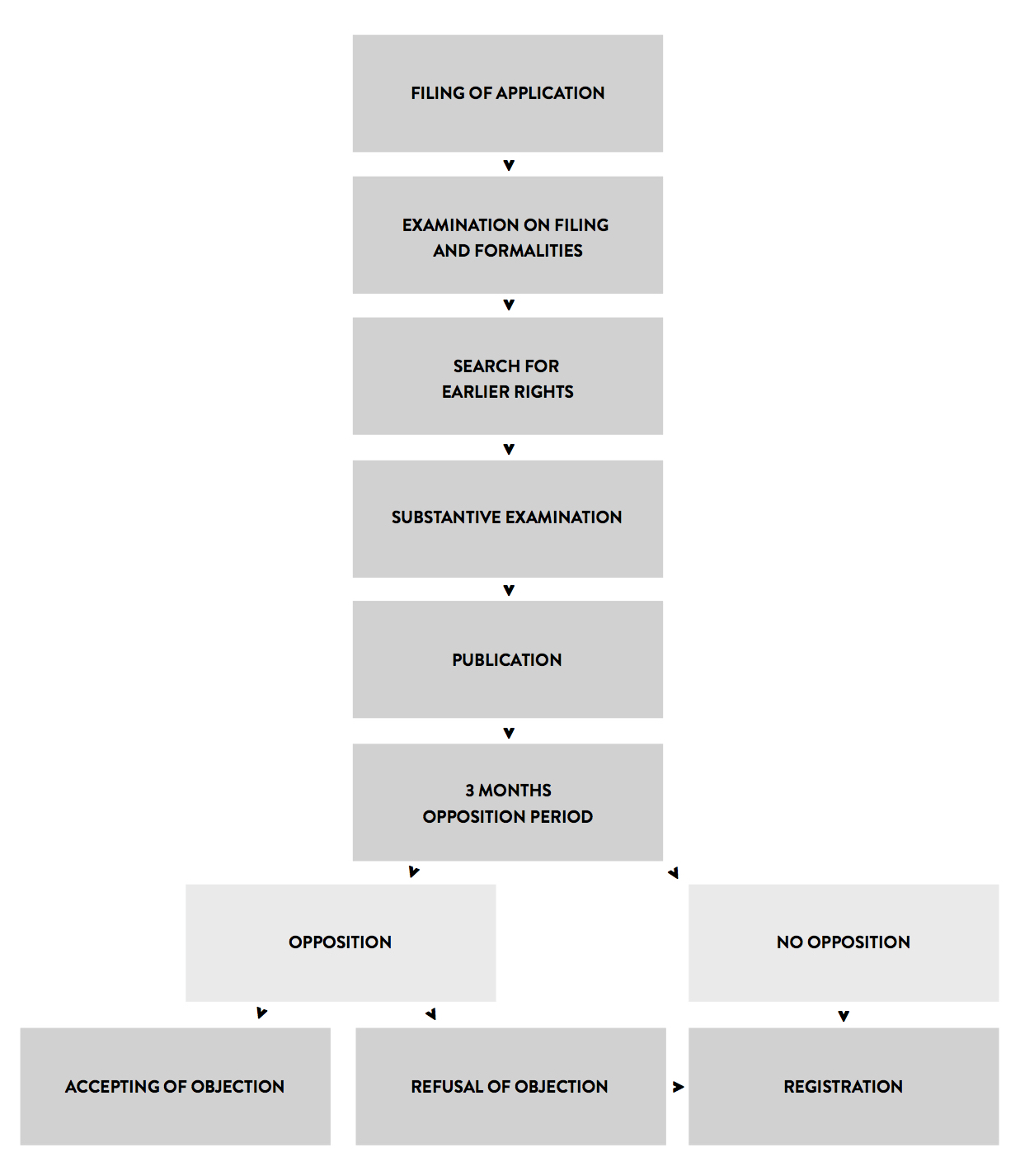 You can download the flowchart in PDF version by clicking on the image.