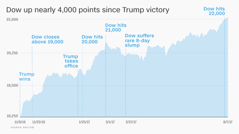 170807151039-chart-trump-dow-stock-markets-780x439.jpg