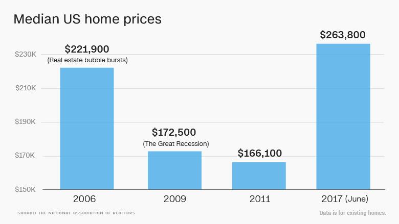 170807124550-trump-median-home-prices-780x439.jpg