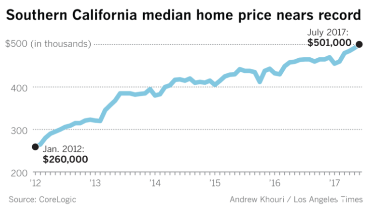 SoCal Home Price Surge in July - Southern California experienced the greatest jump in home median price in the last 2 1/2 years. Home sales dipped due to the lack of listings, causing the steep price surge. This rebound also comes from an improving economy and low mortgage rates. Families are looking to inland areas like Riverside to find more affordable housing as California becomes increasingly expensive to live in.