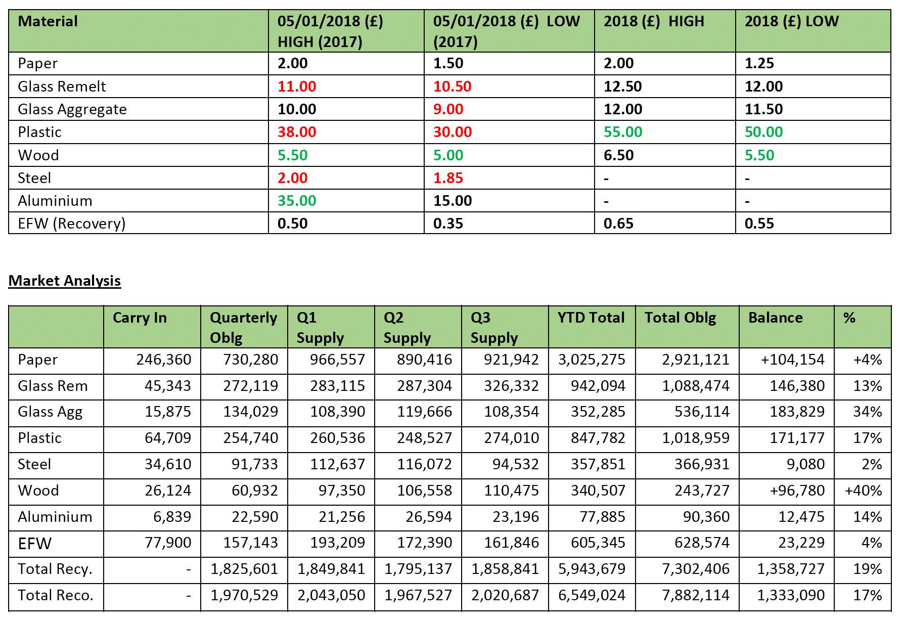 050118 PRN Market Overview