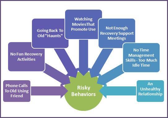Examples-of-Risky-Behaviors.jpg