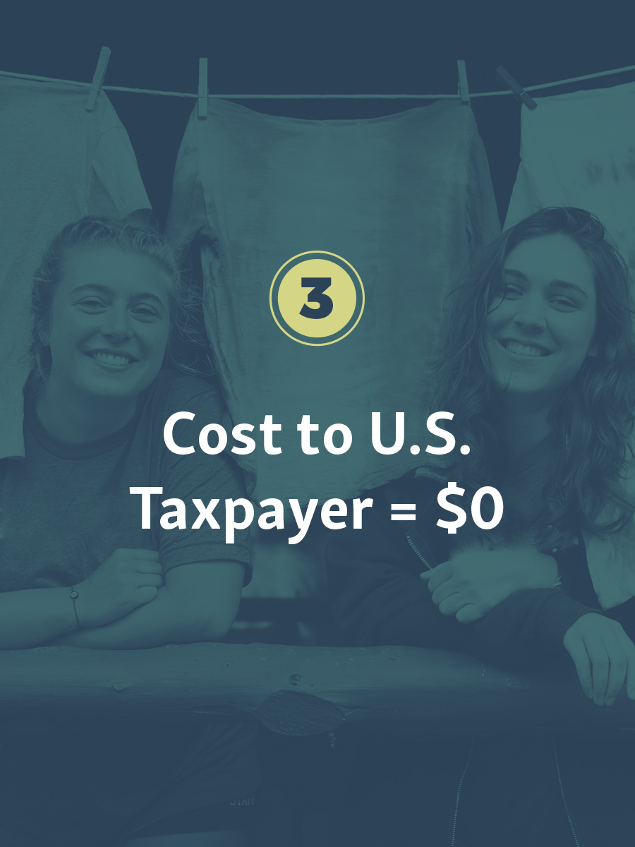 The J-1 Exchange Visitor Program is funded entirely by the private sector. J-1 exchanges cost the U.S. taxpayer nothing, but generate significant local economic impact.