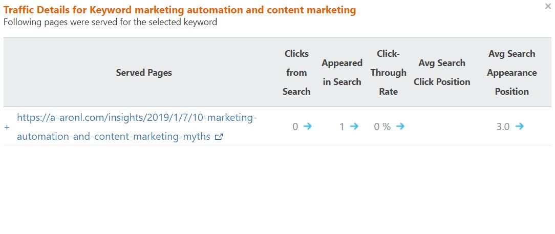 One of my articles that ranked on the first page of    Bing    (specifically in the #3 spot)