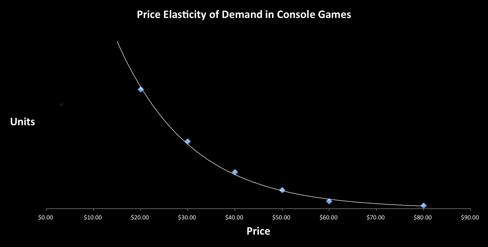 Would you buy Call of Duty at $500?