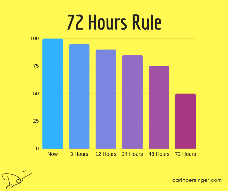 72 Hours Rule.png
