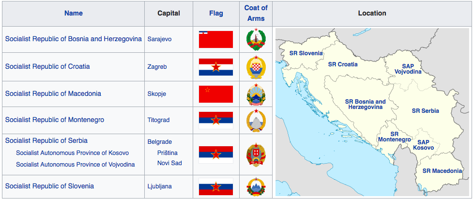 Though communist, Yugoslavia was not part of the U.S.S.R. In fact, the republics united in part to maintain their independence from Russia. Yugoslavia's system was 'communist light.' While the State managed industry, people could own small businesses and travel freely. Older people in the Balkans often reflect on these times as the golden years of this region.  Image from Wikipedia