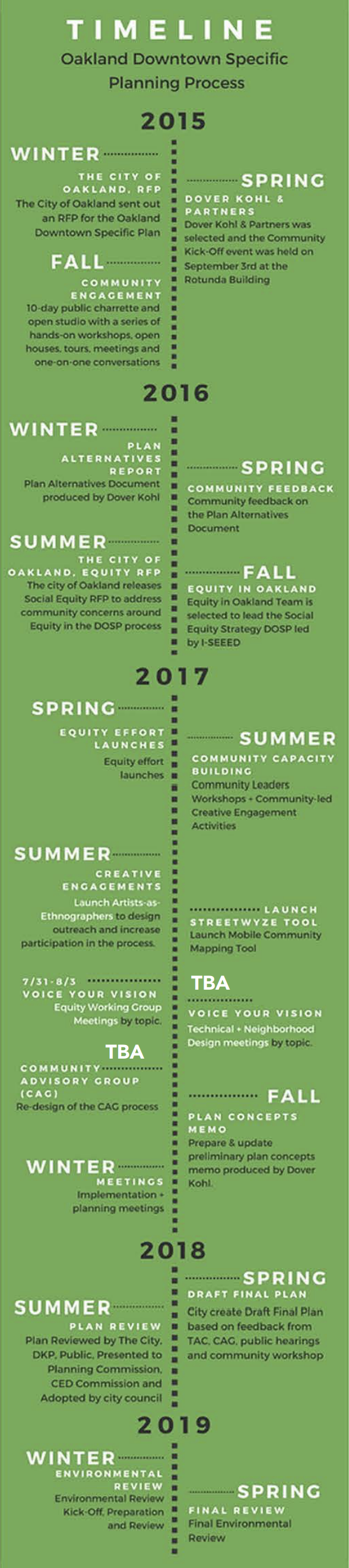 Oakland Downtown Specific Planning Process Timeline