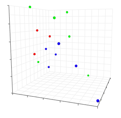 Graphical Representation of 3D Model