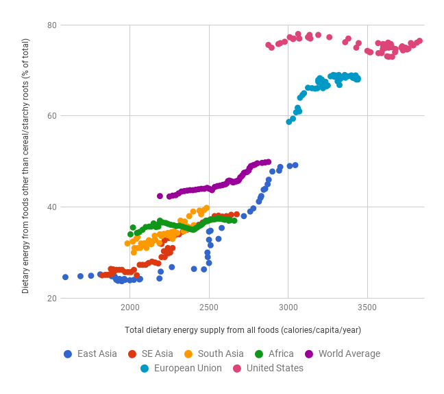 Source: W.A. Masters (2016) Assessment of Current Diets: Recent Trends by Income and Region, Working Paper No. 4, Friedman School of Nutrition Science and Policy, Tufts University. See  www.nutrition.tufts.edu/profile/william-masters