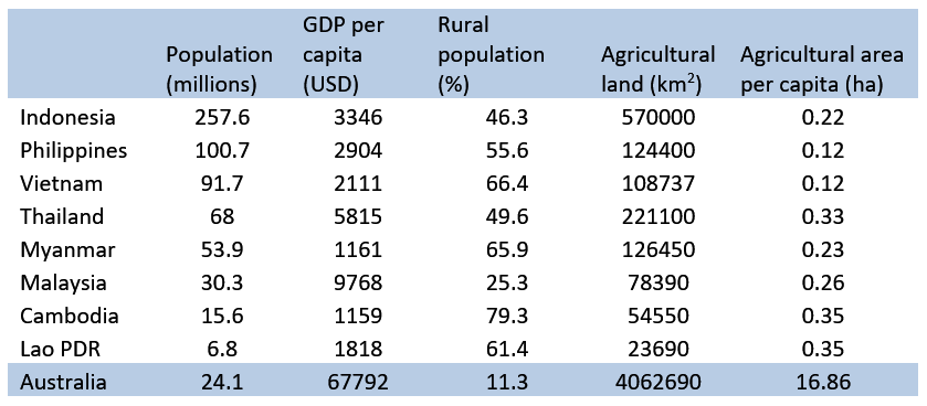 Table 1: Key economic and population statistics for South East Asian countries  (   Source: World Bank (2017). Note: GDP is measured in current 2015 USD.)