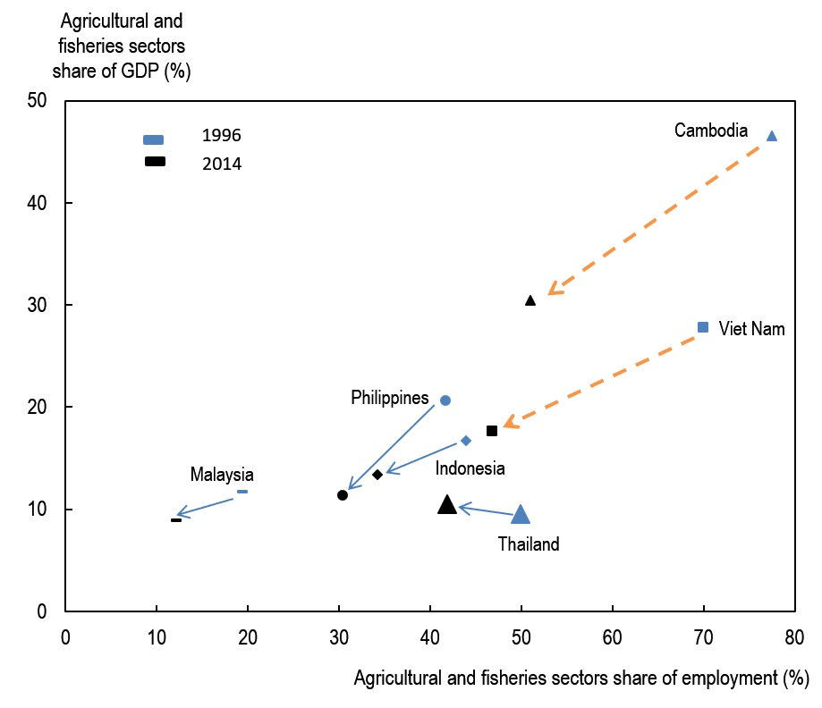 Chart 1: The changing economic importance of agriculture in South East Asian countries ( Source: Source: World Bank (2017), World Development Indicators, http://databank.worldbank.org/data/.)