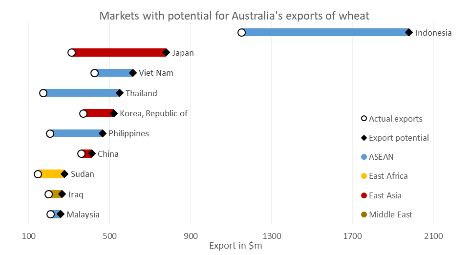 Chart 2: Potential top-10 wheat export growth opportunities for Australian wheat towards the early 2020s (as identified by the International Trade Centre)