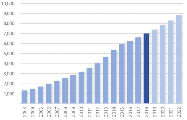 Figure 1: Bread rising Retail Value (RSP) - IDR Billion (Source - Euromonitor)