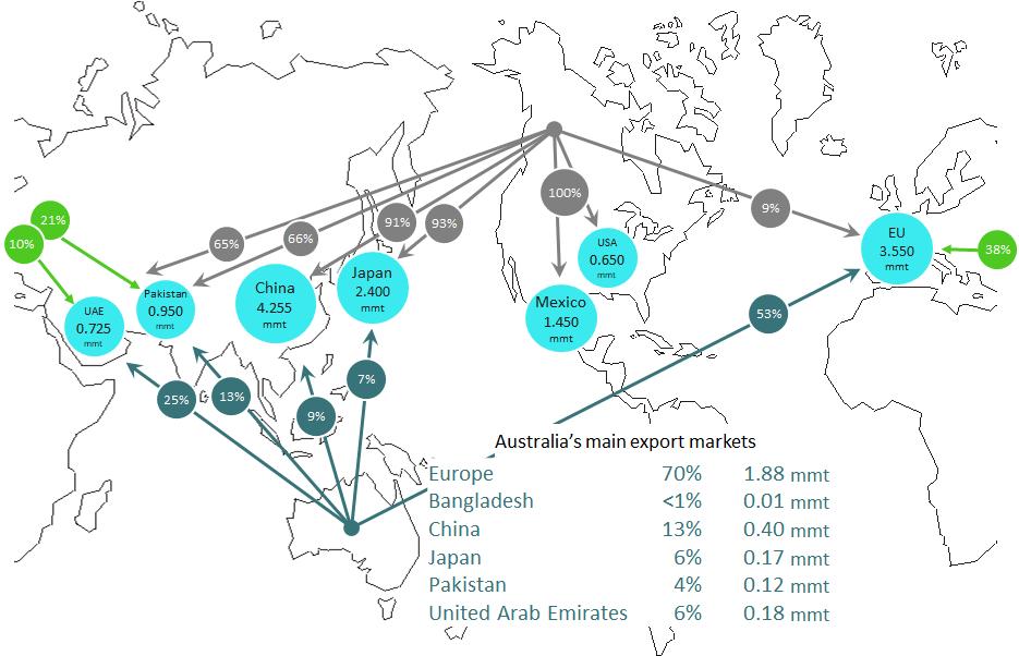 Figure 2 Market share of major canola exporters