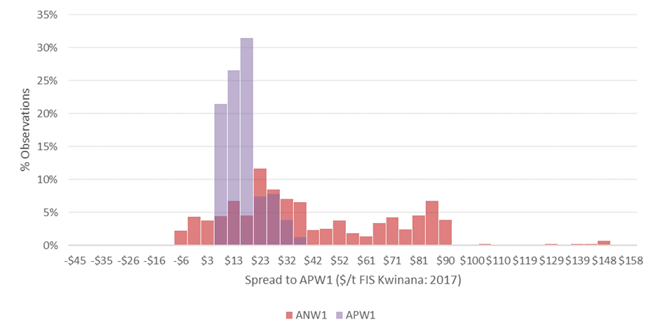 Figure 3: Distribution of the price spread of ANW1 and APW1, with ASW1 ($/t FIS Kwinana 2009-2019. Source: Profarmer/ACF). Note: dark purple bars indicate overlap of APW1 and ANW1 observations.