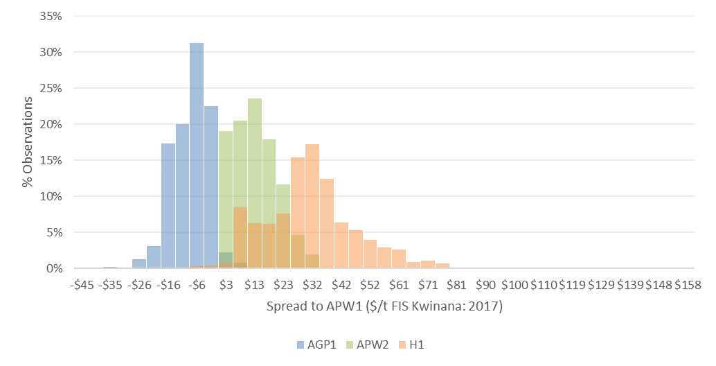 Figure 4: Distribution of the price spread of AGP1, APW2 and AH1 with ASW1 (2019$/t FIS Kwinana 2009-2019. Source: Profarmer/ACF) Note: darker bars indicate overlap of APW2 and AH1 or GP1 observations.