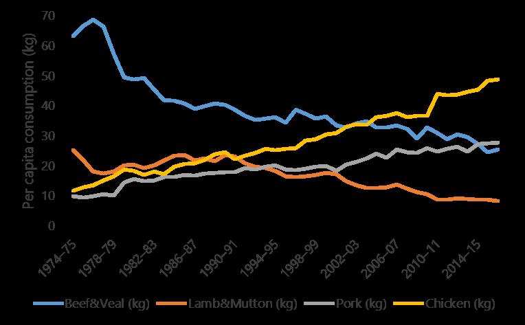 Figure 2 - Australia's per capita consumption of various meat types since 1974/5