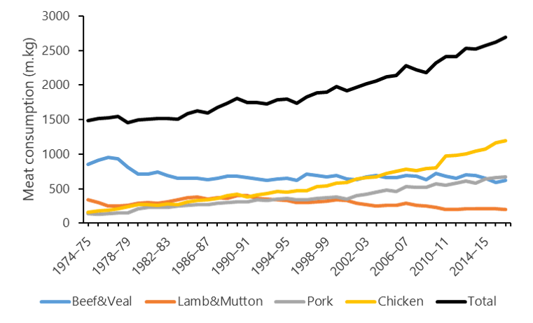 Figure 3 - Australia's annual consumption of various meat types since 1974/5