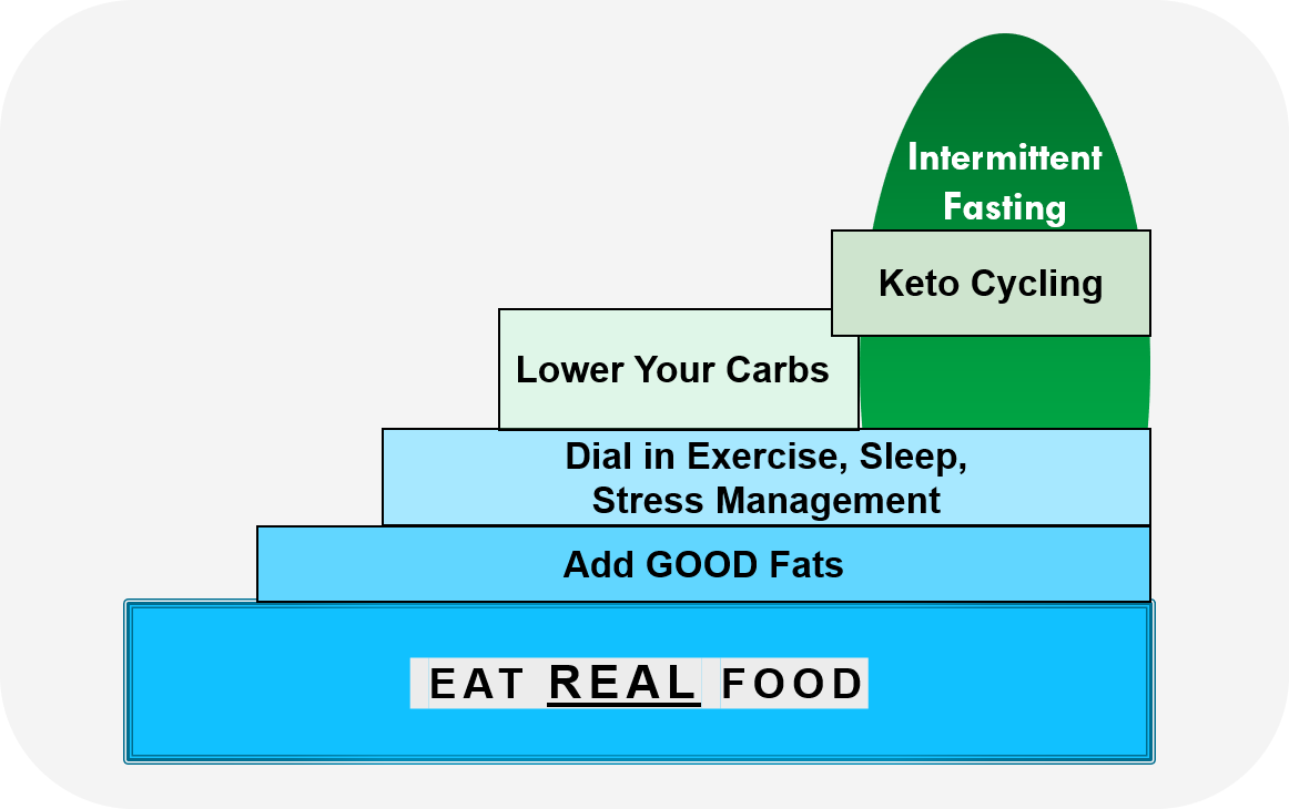 The Foundation: cut the junk and eat real food, then add good fats, mindfully manage exercise, sleep, and stress, then lower your carbs, and try very low carb or ketogenic eating if so moved. Intermittent fasting has its own sequence.