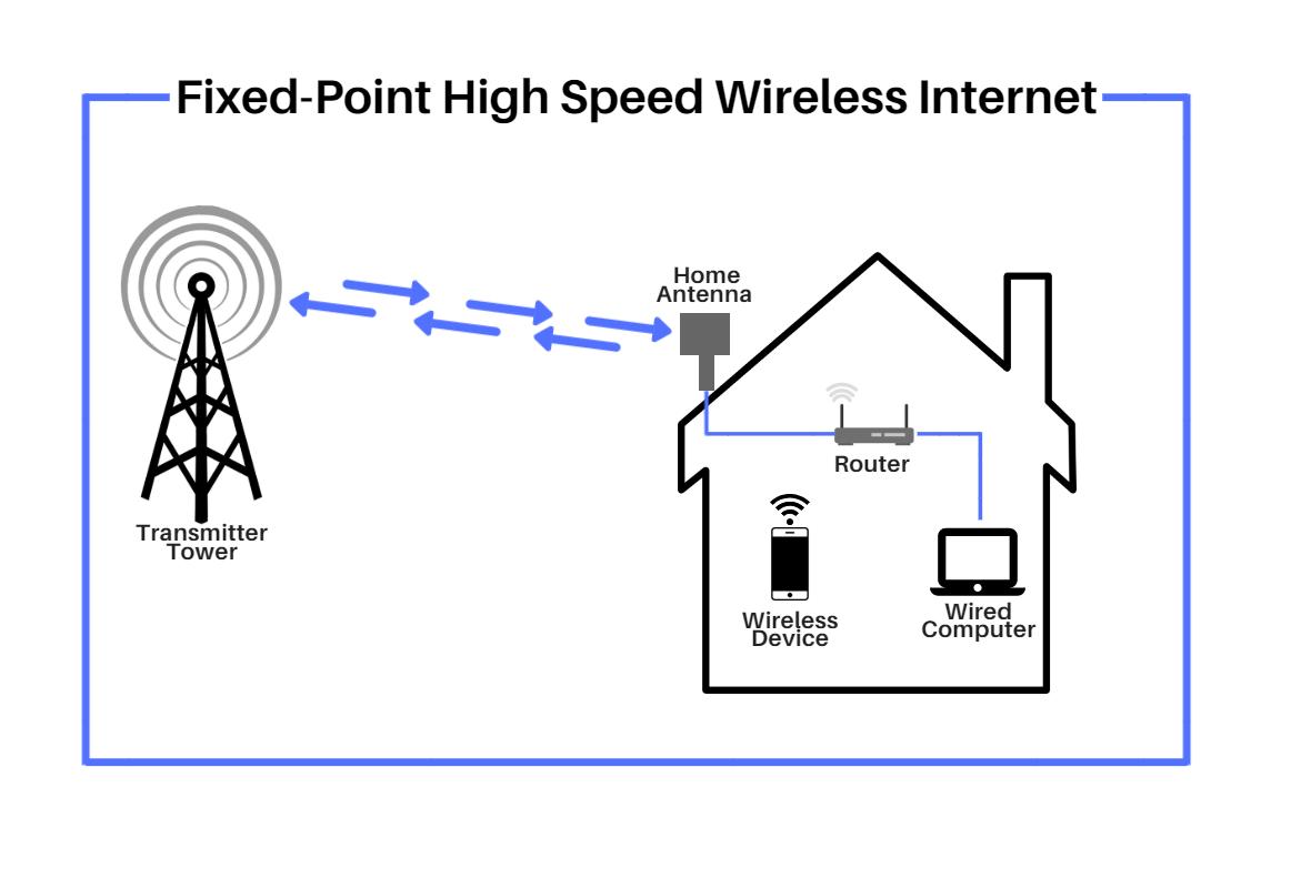 Wireless Internet Set Up Sniper.png