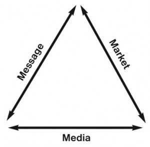 Dan Kennedy's Marketing Triangle