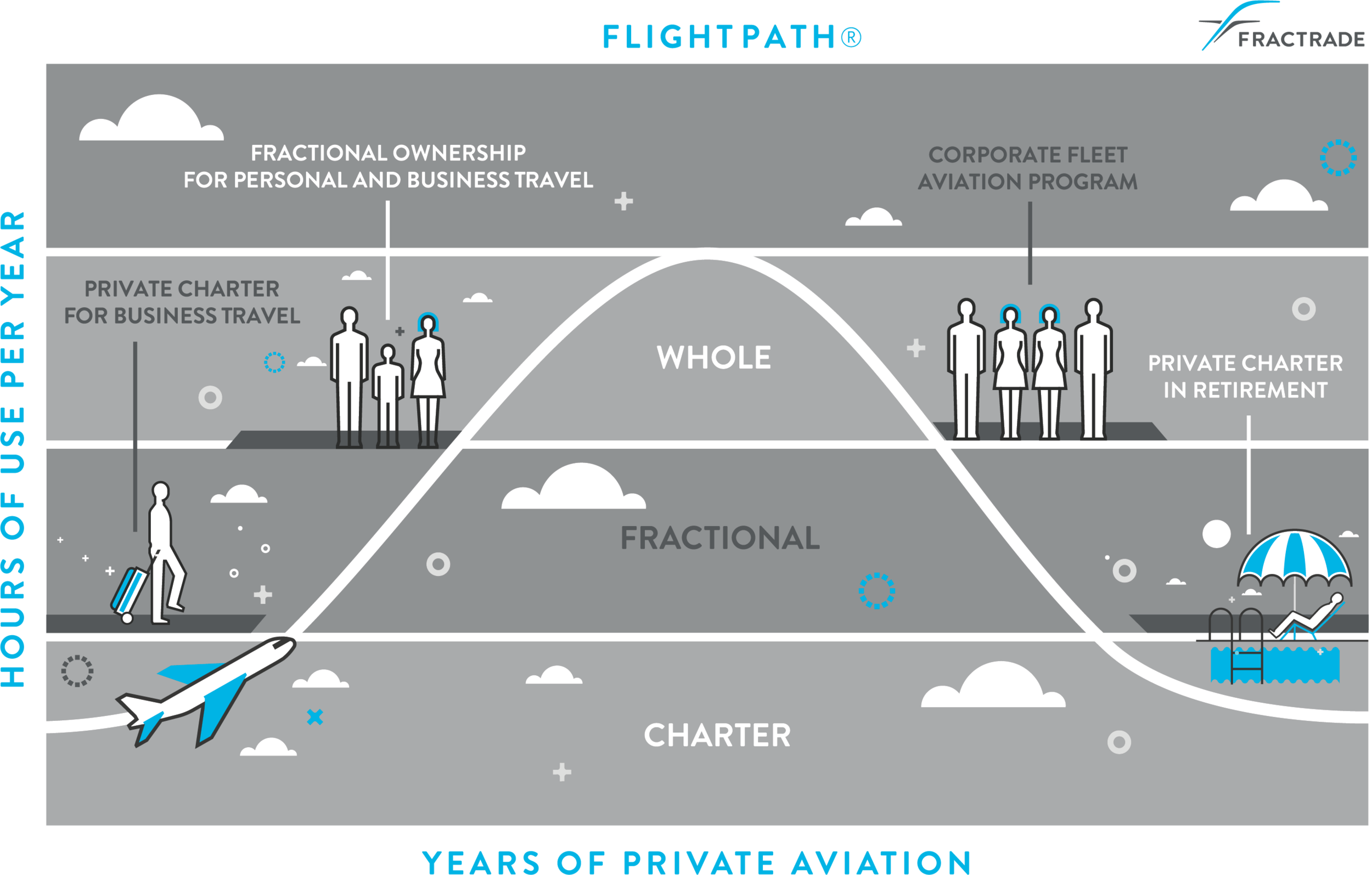 Flightpath enables you to transition between Charter Flights, Fractional Ownership and Whole Ownership quickly, efficiently and safely, equipped with knowledge and guidance you need from your Aviation Advocate, Fractrade to make informed decisions.