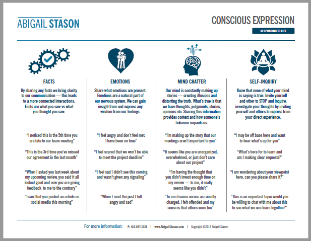 Download the Conscious Expression Worksheet from Abigail Stason