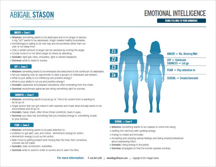 Emotional Intelligence Worksheet  (PDF) Identify what you are feeling