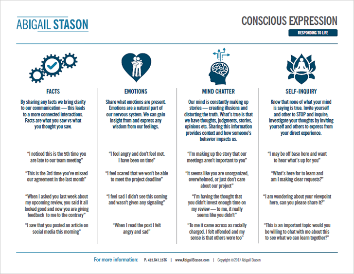 Conscious Expression     (PDF) How to respond to life and speak consciously