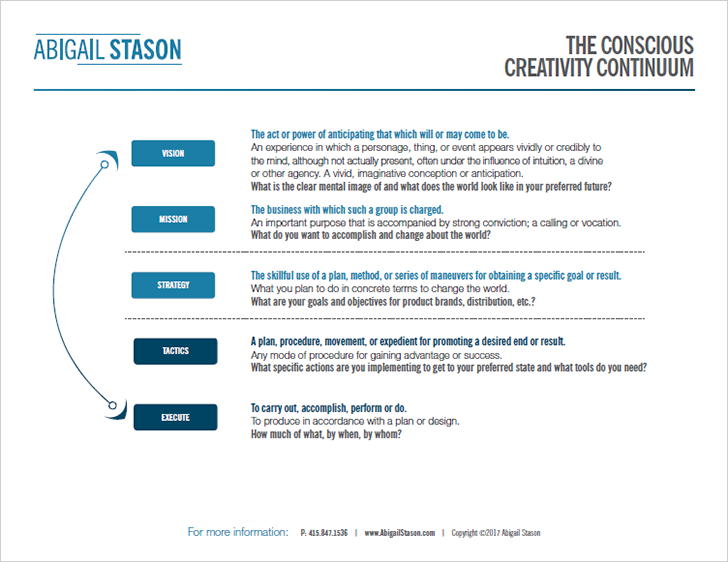 Creativity Continuum  (PDF) Determine where you are in any cycle