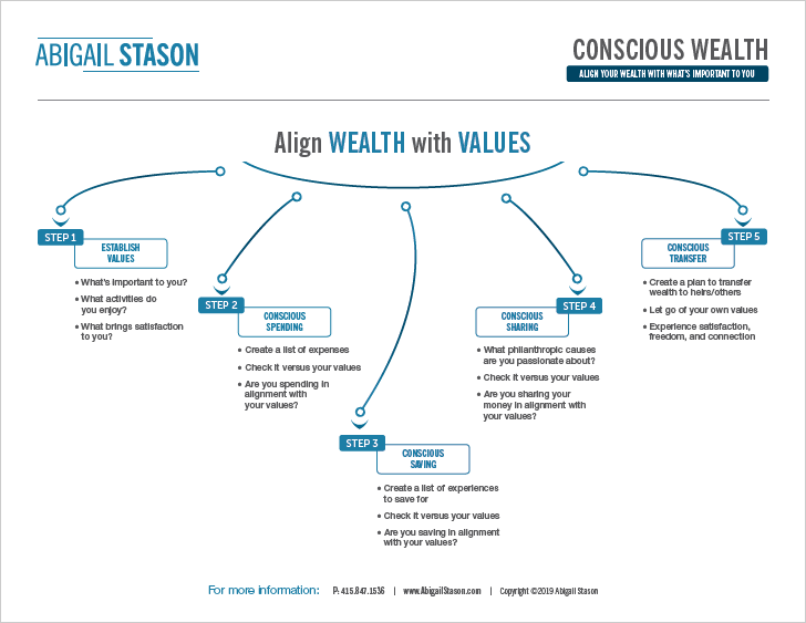 Conscious Wealth     –     Align Wealth with Values     (PDF) 5 steps for aligning your money with who you are