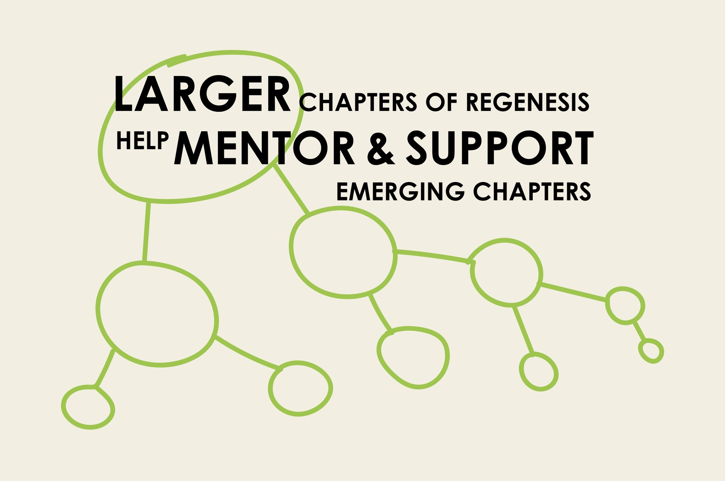 Larger chapters of Regenesis help mentor and support emerging chapters.