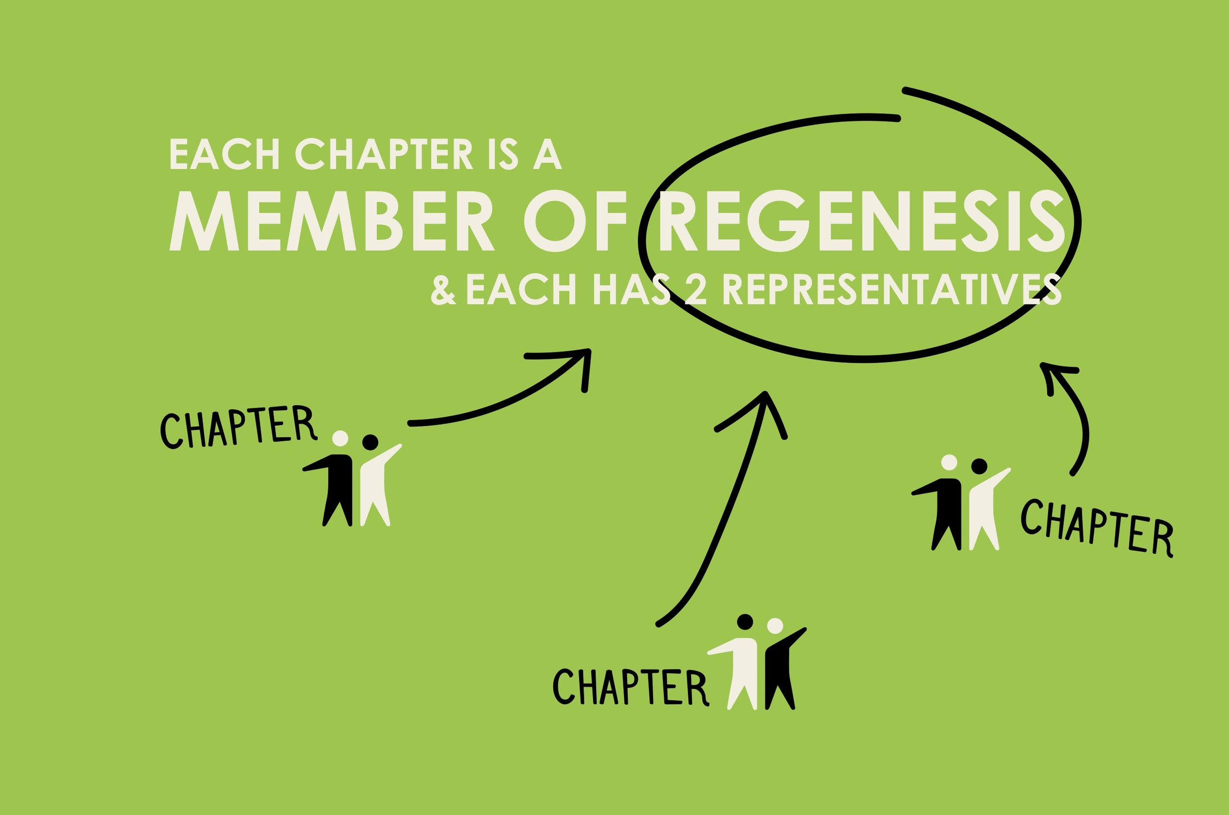 Each chapter is a member of Regenesis and each has 2 representatives.