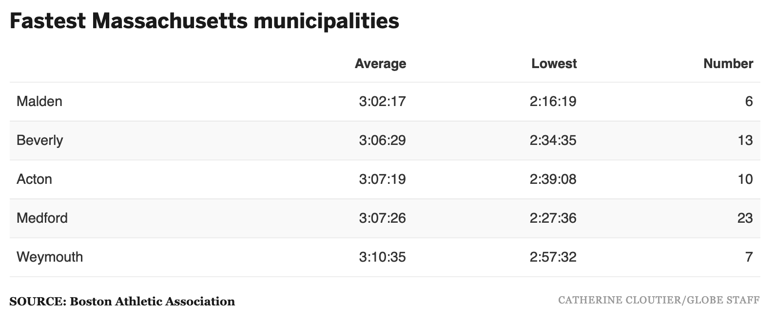 Fastest Massachusetts municipalities.png