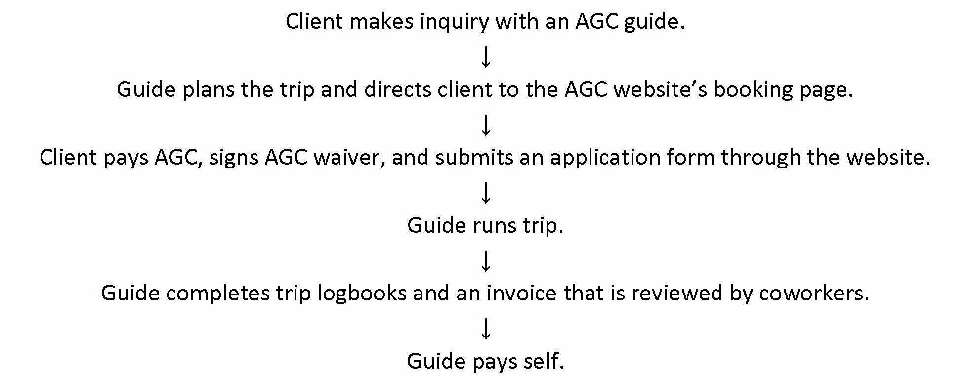 The workflow for an AGC trip starts with interaction between client and guide and booking through the AGC website.