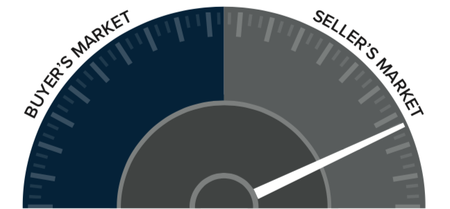 q2-2018-western-washington-real-esate-speedometer.png