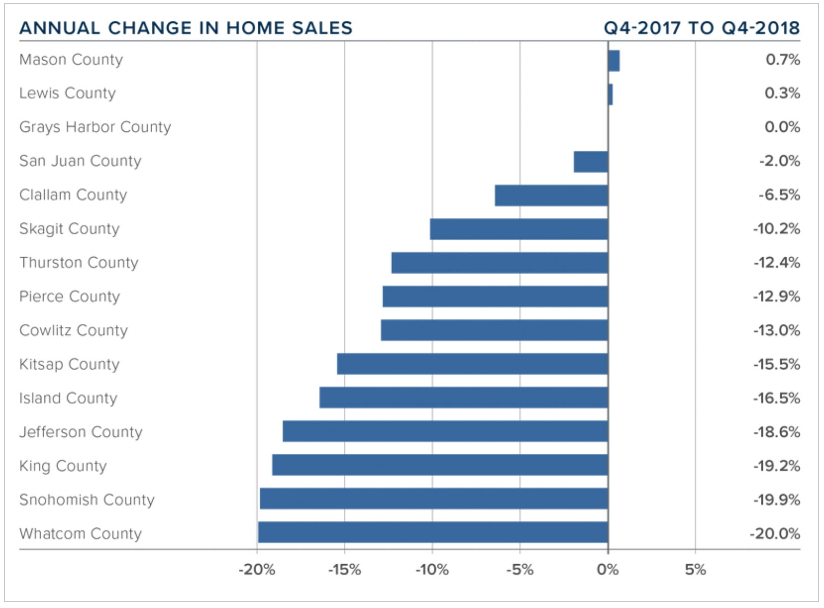 q4-2018-western-washington-real-estate-annual-change-in-home-sales.png