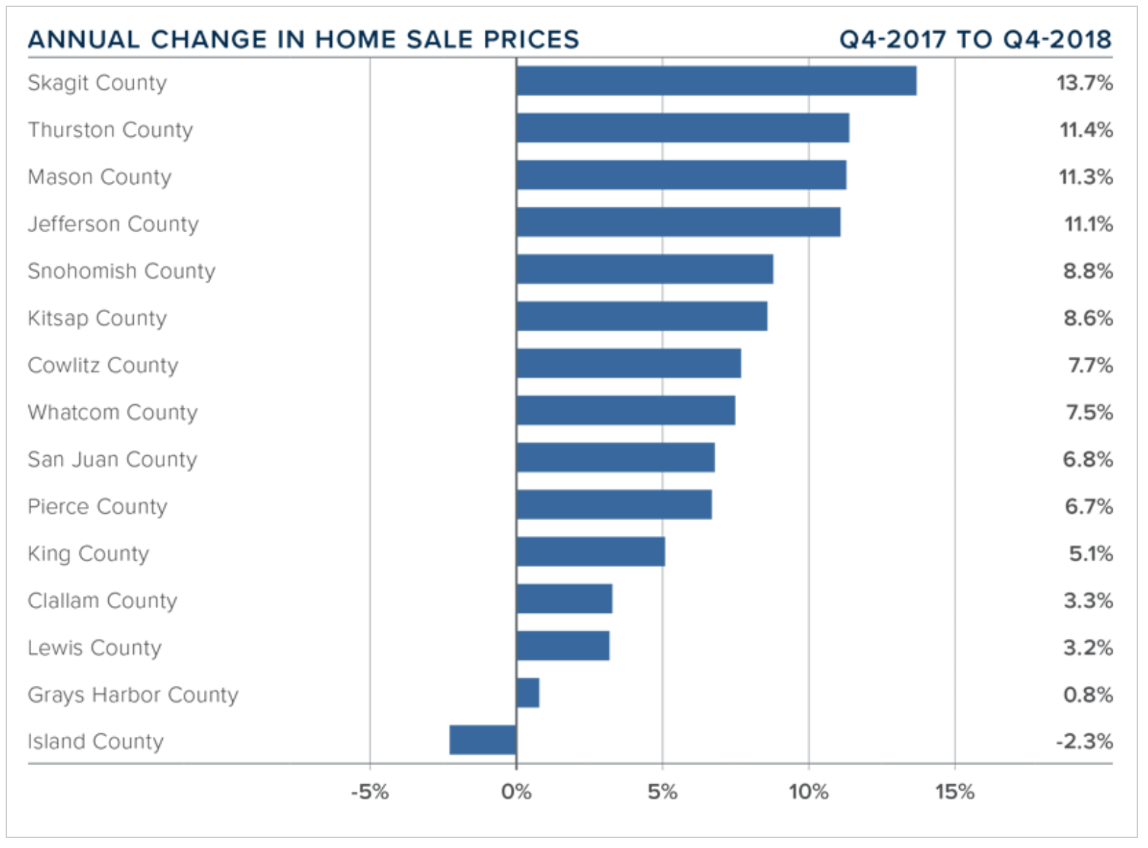 q4-2018-western-washington-real-estate-annual-change-home-sales-prices.png