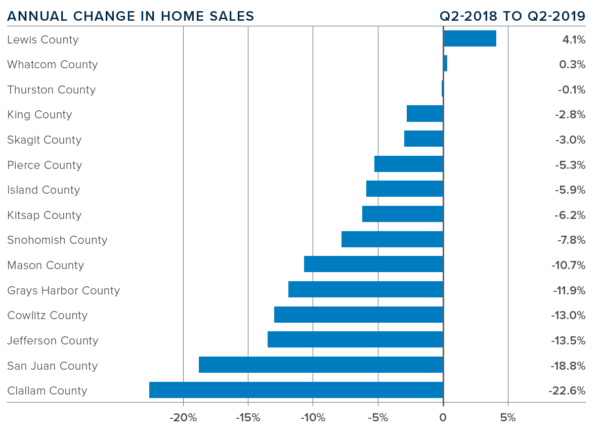 western_wa_2019_quarter_2_real_estate_annual_change_in_home_sales.png