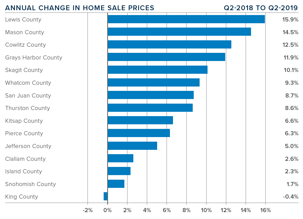 q2-2019-western-washington-real-estate-annual-change-home-sales-prices.png